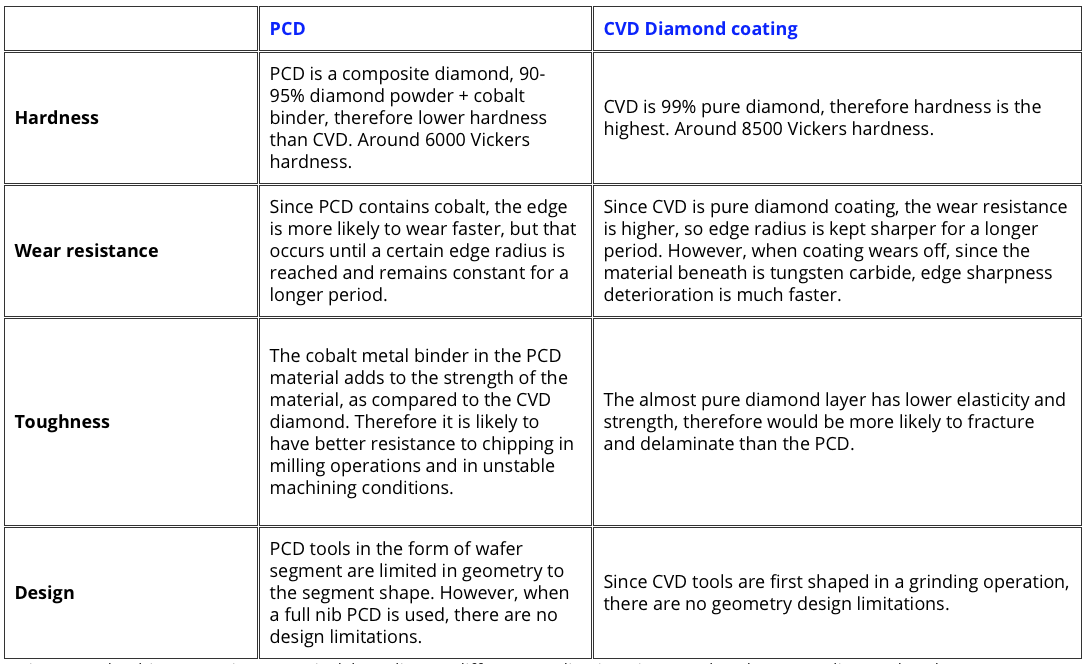 PCD vs CVD comparison applications