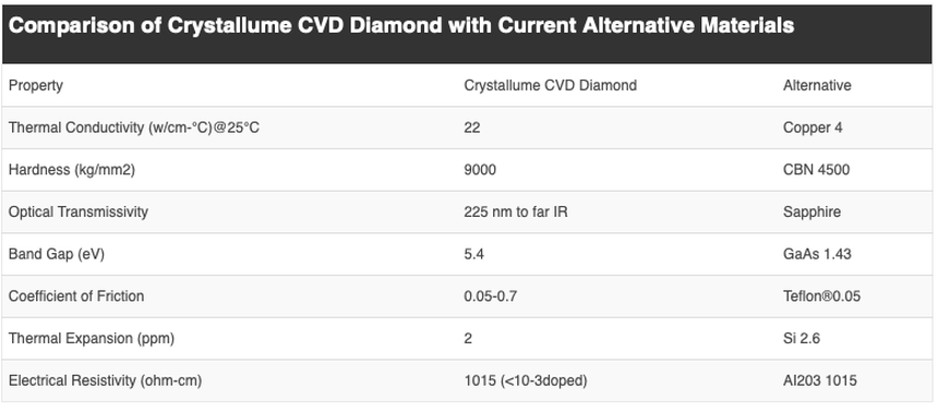 Comparison of Crystallume CVD Diamond with Current Alternative Materials